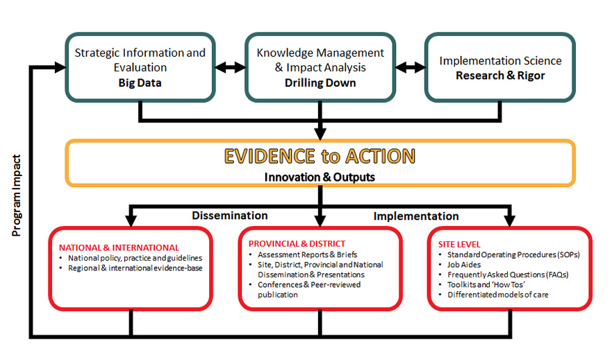 Evidence for Impact